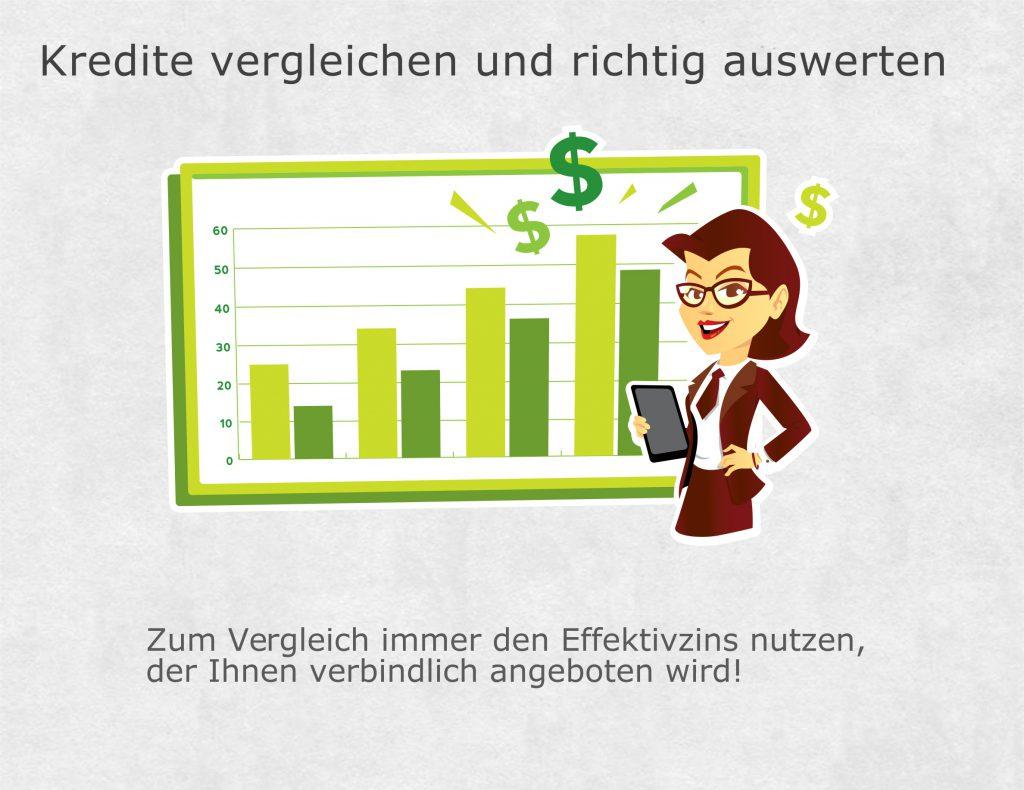 Kredit vergleichen und Ergebnisse auswerten